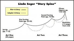 Linda Segers skiss över hur man kombinerar intriger och biintriger till en gemensam struktur.