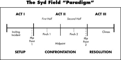 "Syd Fields reviderade ""paradigm"""