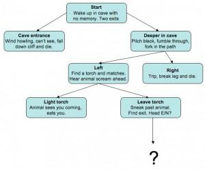 Flödesschema för interaktiv historia